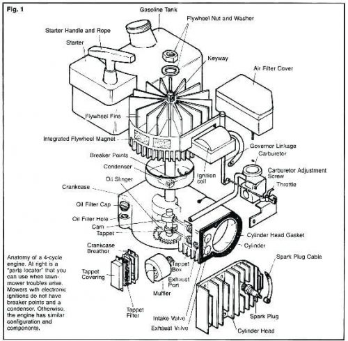 Briggs And Stratton Carburetor Troubleshooting